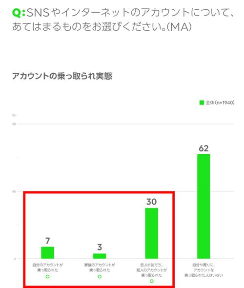 LINEの調査「4割の人がアカウント乗っ取りの被害にあった」