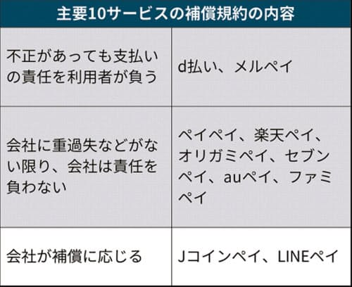 2019/7/24 日経新聞より