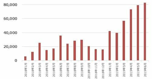 図5:国内からフィッシングサイトに誘導されたモバイルデバイス利用者数の推移