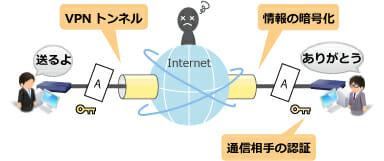 VPNとは?イメージ図