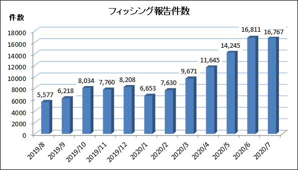 2020年7月のフィッシング対策協議会に寄せられたフィッシング報告件数 (海外含む) は、前月より 44 件減少し、16,767 件