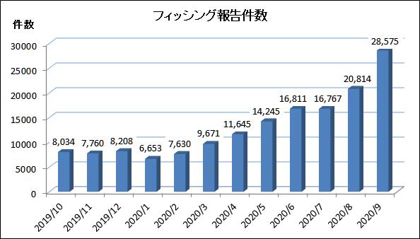 2020年9月のフィッシング件数はまたも激増