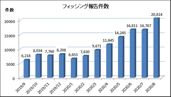 8月のフィッシング件数は激増
