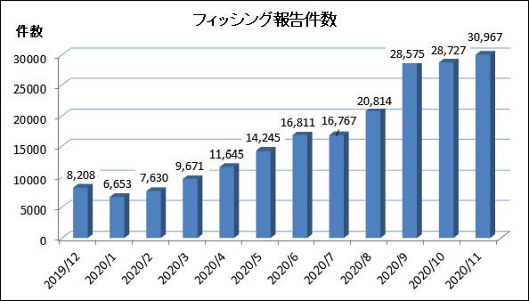 2020年11月のフィッシング件数は再び増加傾向