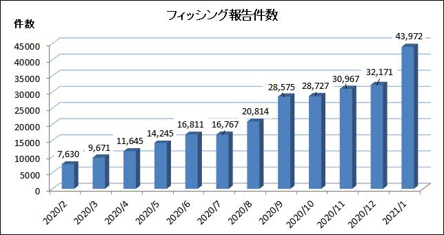 2021年1月のフィッシング報告状況表
