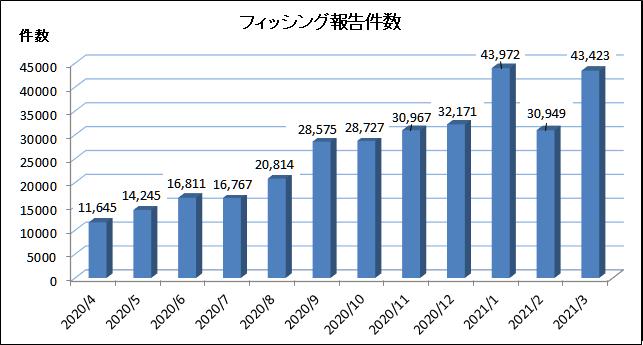 021 年 3月にフィッシング対策協議会に寄せられたフィッシング報告件数