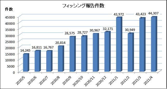 2021 年5月にフィッシング対策協議会に寄せられたフィッシング報告件数