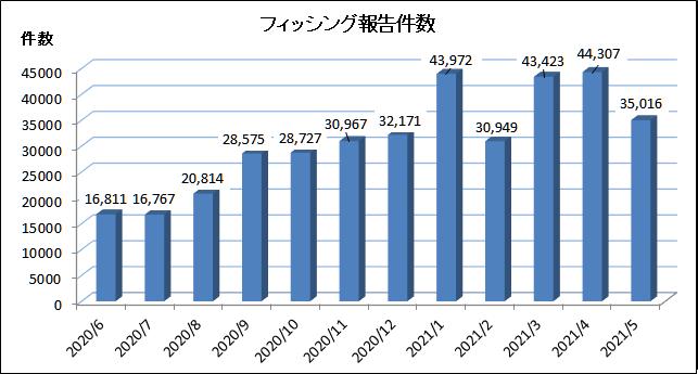 2021 年 5 月にフィッシング対策協議会に寄せられたフィッシング報告件数