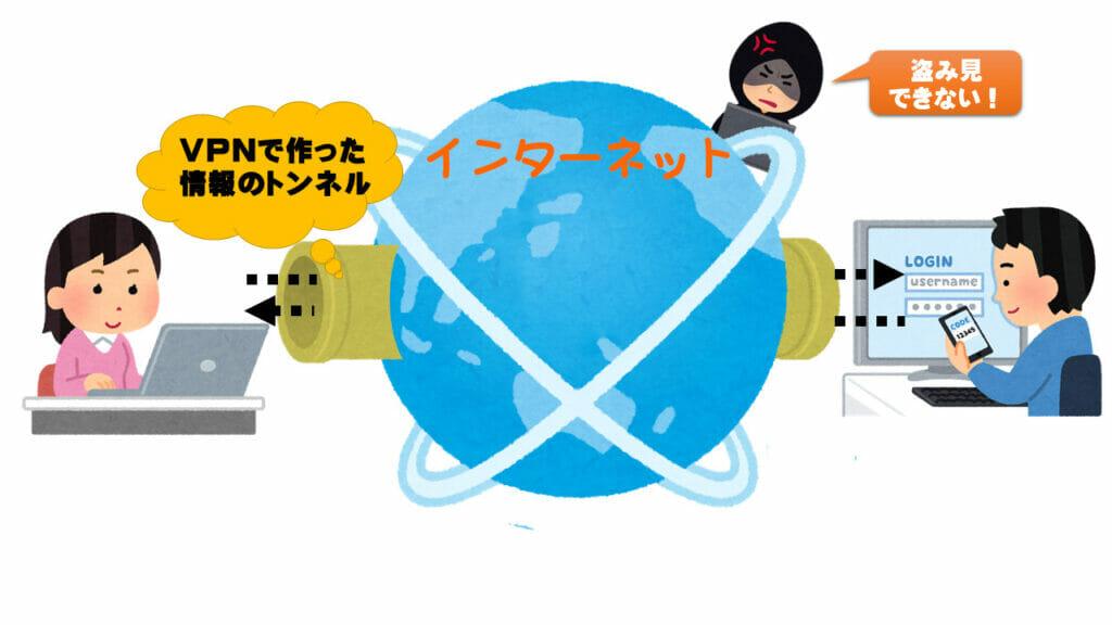 VPNの原理とは?インターネット世界にあけたトンネル
