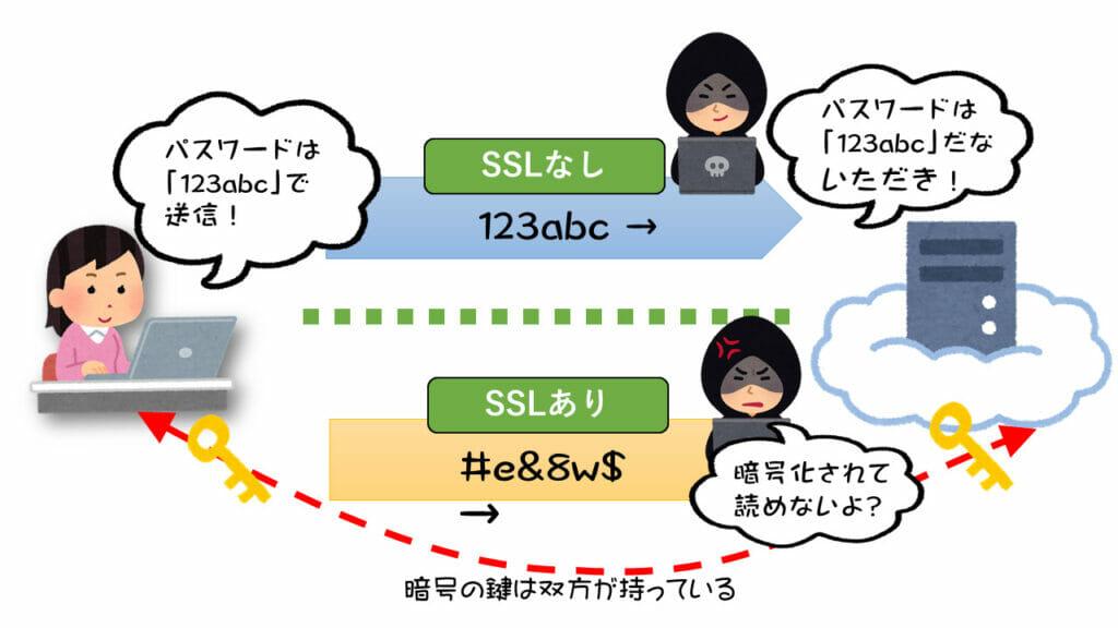 SSLを使った暗号化のメリット