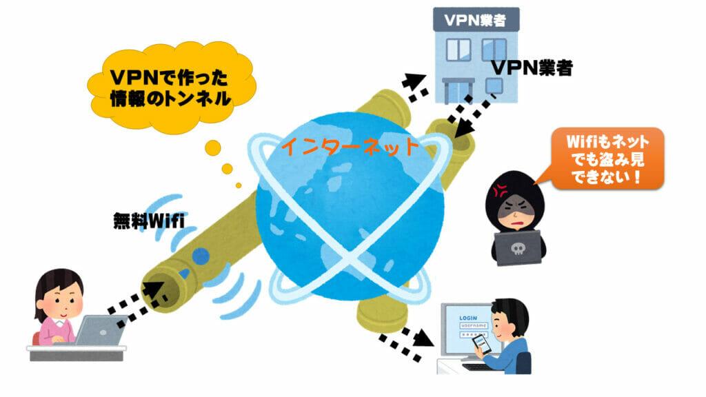 安全にネットに使うため、VPN接続業者経由でVPNを使うイメージ図