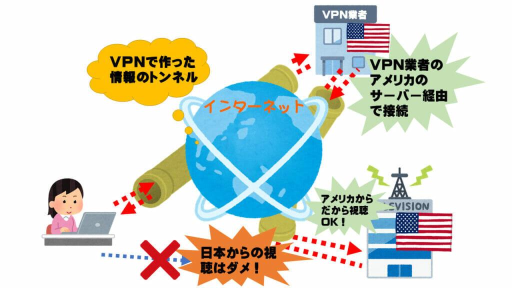 自分の身元を隠してネットをするため、VPN接続業者経由でVPNを使うイメージ図
