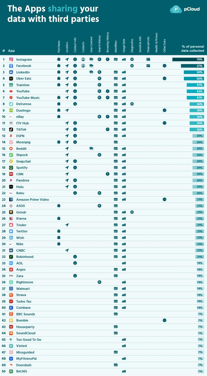pCloudの調査「最も侵略的なアプリ~どのアプリがあなたの個人データを共有しているのか?」